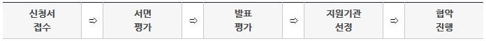 신청서접수→ 서면평가→ 발표평가→ 지원기관선정→ 협약진행
